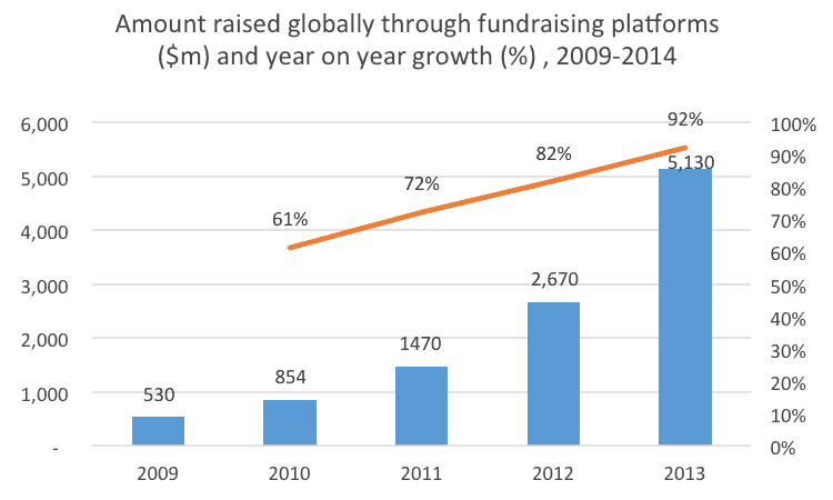 Amount+Raised+Globally+Through+Fundrasing+Platforms