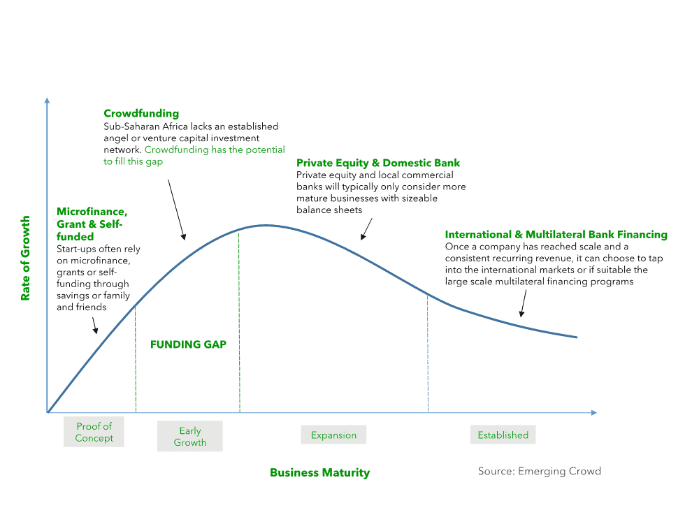 Business growth stages and capital needs
