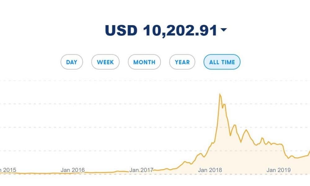 Cryptocurrency platform Luno shares 90% of Bitcoin usage is speculation
